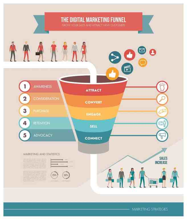 How to Optimize Your Sales Funnel