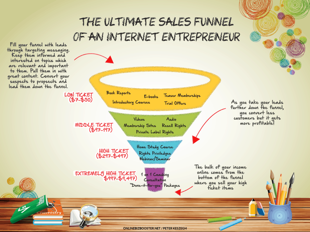 The-Ultimate-Sales-Funnel-of-an-Internet-Entrepreneur