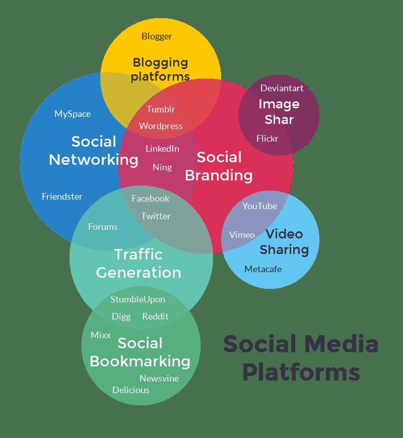 plateformes de médias sociaux