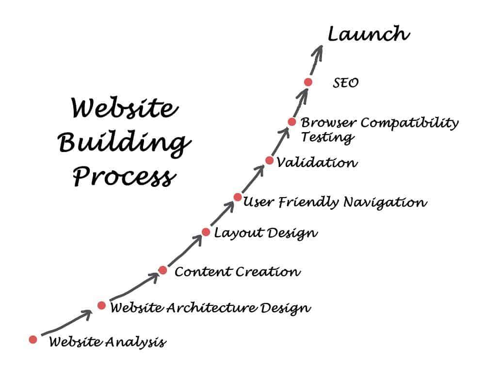 processo di costruzione del sito web