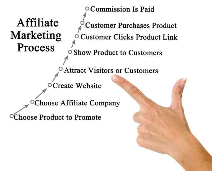 Make money as an affiliate marketer