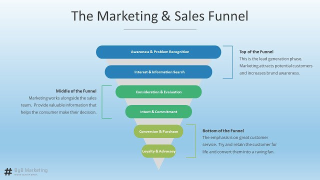 What are sales funnels