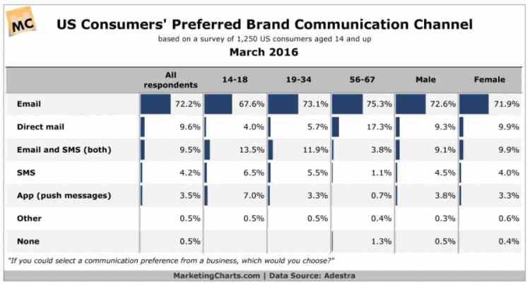 Emai marketing statistics