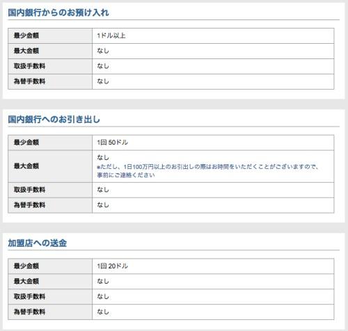 i-BANQ取扱金額・手数料