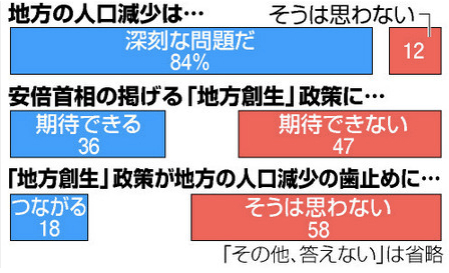 カジノ解禁法案「反対」59% 朝日新聞社世論調査(朝日新聞デジタル)_-_写真_-_Yahoo_ニュース