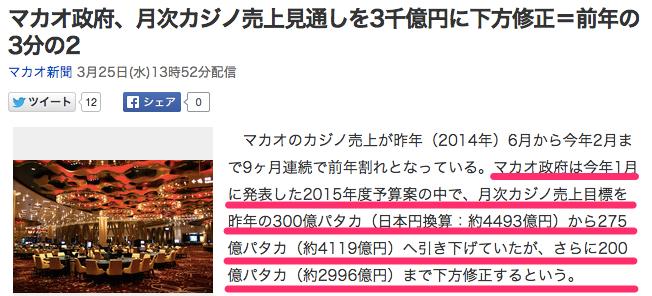 マカオ政府、月次カジノ売上見通しを3千億円に下方修正=前年の3分の2_(マカオ新聞)_-_Yahoo_ニュース