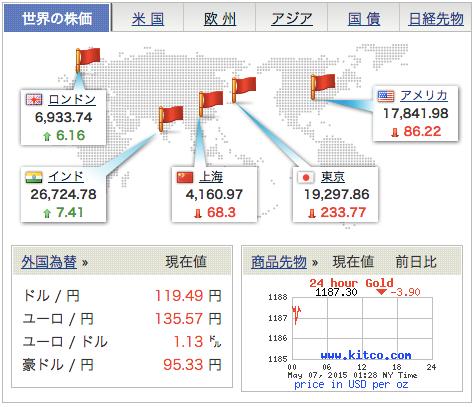 世界の株価2015年5月7日14時32分MONEY_BOX