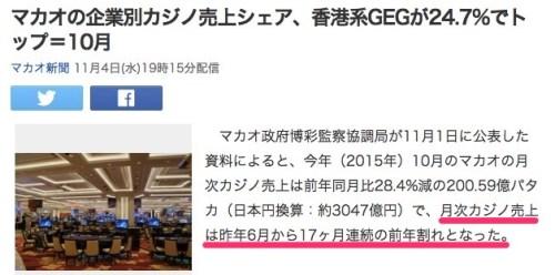 マカオの企業別カジノ売上シェア、香港系GEGが24_7_でトップ=10月_(マカオ新聞)_-_Yahoo_ニュース