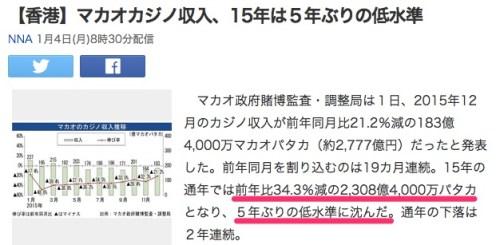 【香港】マカオカジノ収入、15年は5年ぶりの低水準_(NNA)_-_Yahoo_ニュース