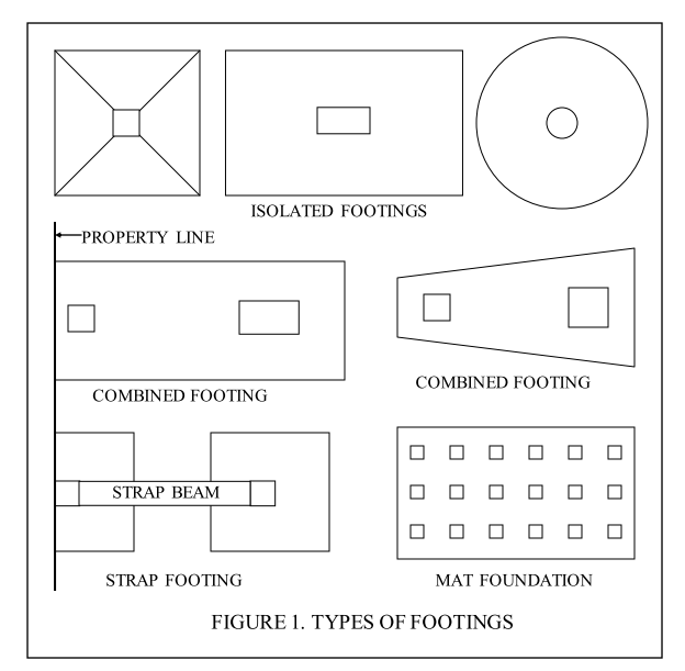 Various types of footin building construction for Types of building foundations