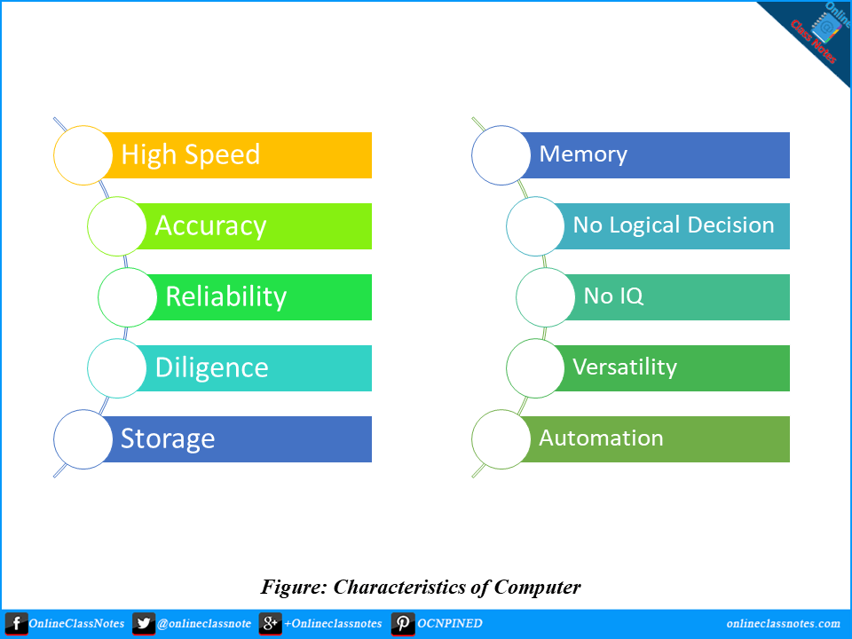 characteristics-of-computer