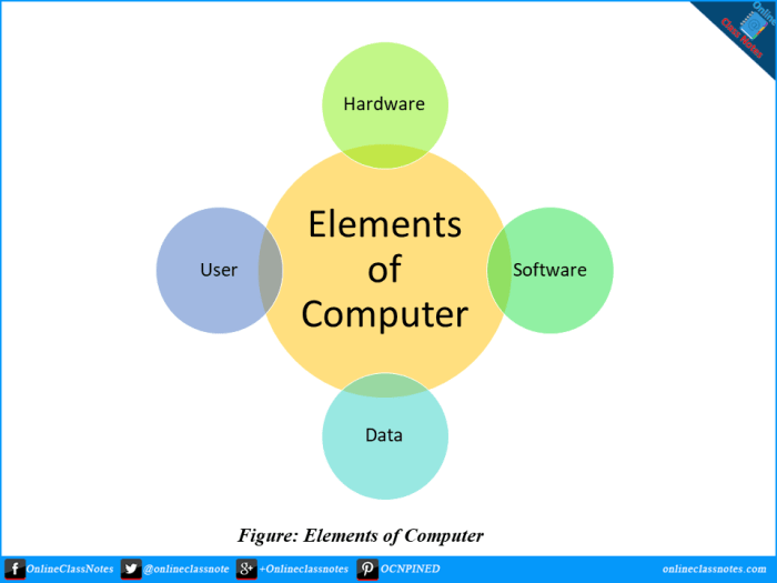 four elements of computer