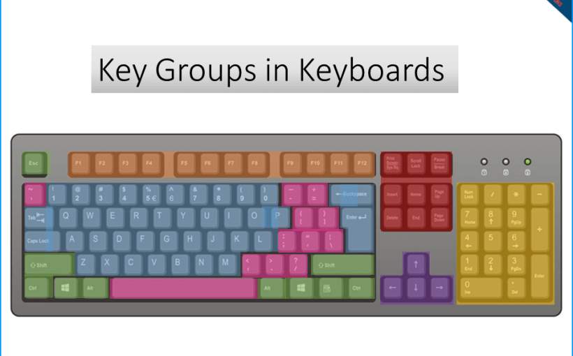 what are the different key groups in keyboard