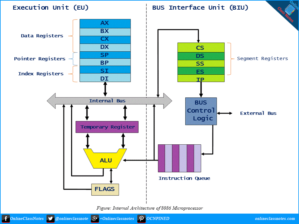 Short notes on execution unit & bus interface unit in 8086 ...