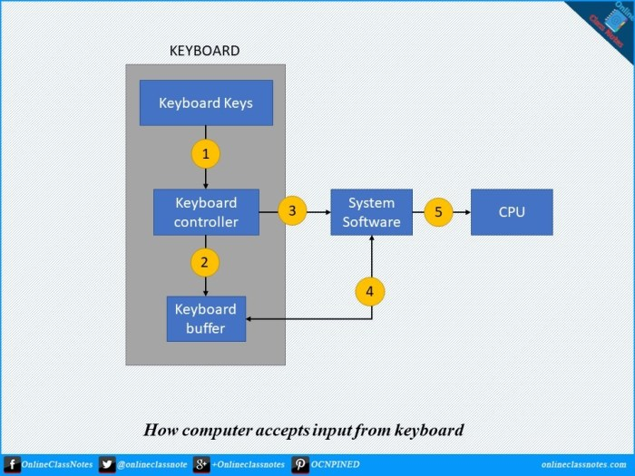 How the computer accepts input from the keyboard?