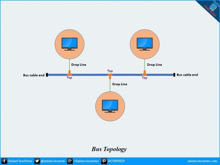 short notes on bus topology with advantages and disadvantages