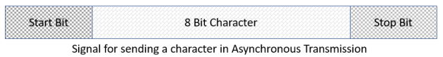 Signal for sending a character in Asynchronous Transmission