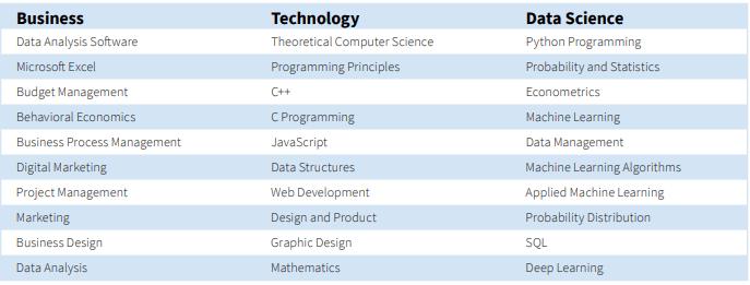 top trending skills report