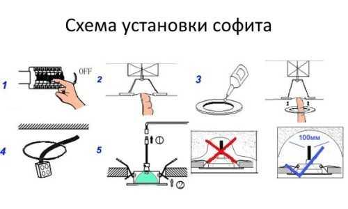 Schema di installazione Sofita.