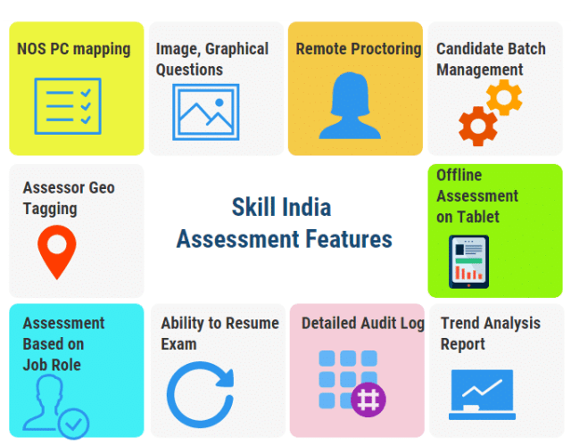 Skill India Assessment Features