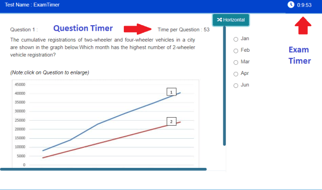 Per Question Timer during Online Exam Process to prevent cheating