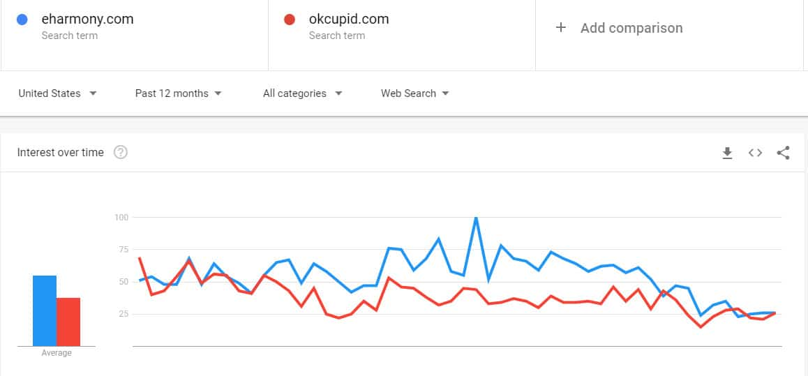 eHarmony vs OkCupid ([year]) – Is Freemium Better than Paid? 4