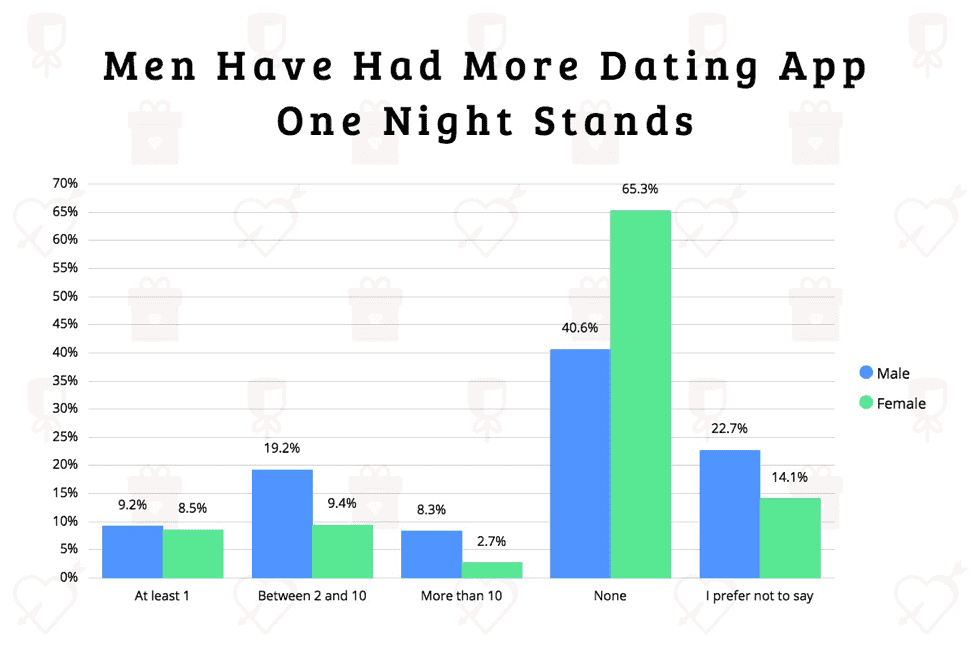 Description: Bar chart grouping respondents by number of one night stands
