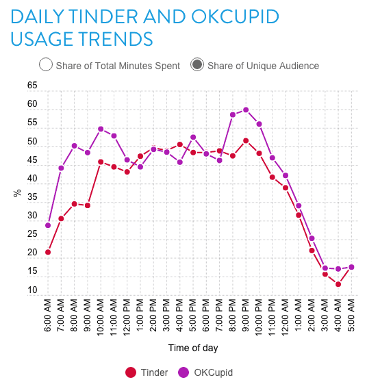 Description: Most active times on dating apps