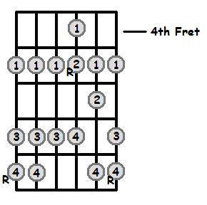 B Sharp Major Scale Positions On The Guitar Fretboard
