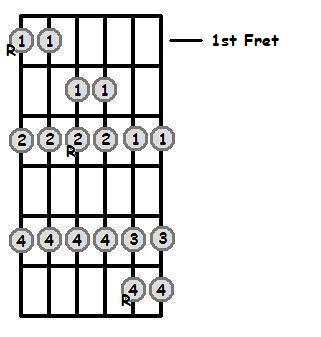 E Sharp Major Scale Positions On The Guitar Fretboard
