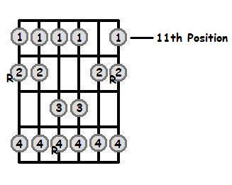 F Flat Major Scale Positions On The Guitar Fretboard