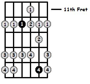 D Mixolydian Mode Positions On The Guitar Fretboard
