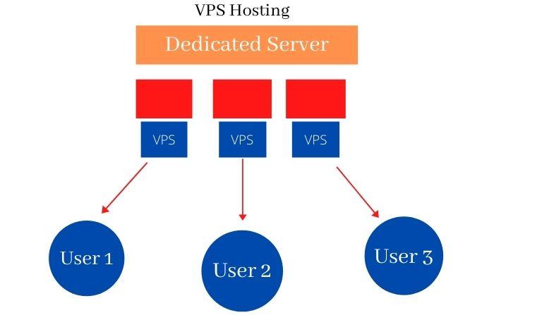 What is VPS Hosting in Hindi
