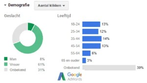 Google Adwords - nieuwe functies - Santousha Kalk