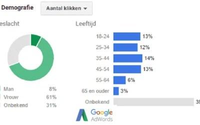 Google Adwords: Nieuwe functies die niet mogen ontbreken