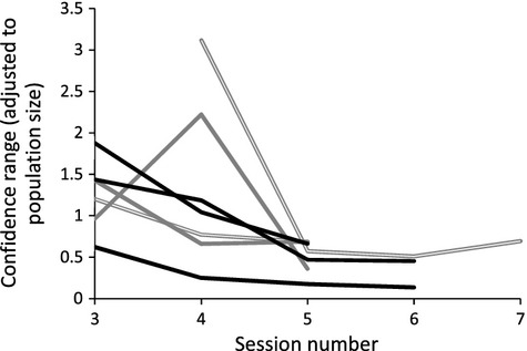 Evaluating monitoring methods to guide adaptive management