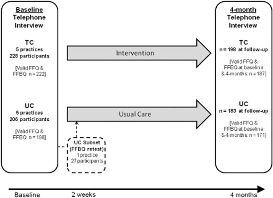 Fat and fibre behaviour questionnaire: Reliability