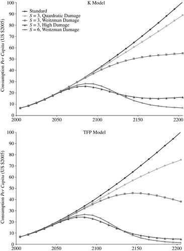 Endogenous Growth, Convexity of Damage and Climate Risk