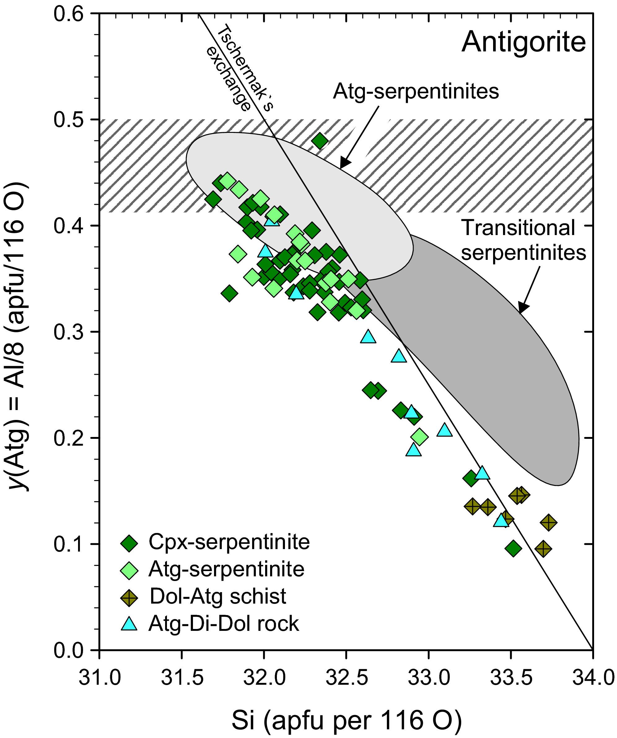 Subduction metamorphism of serpentinite‐hosted carbonates