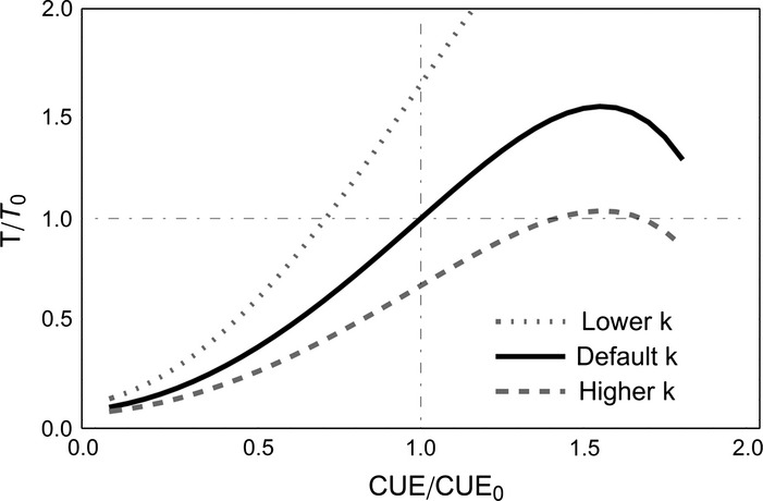 Carbon use efficiency of microbial communities