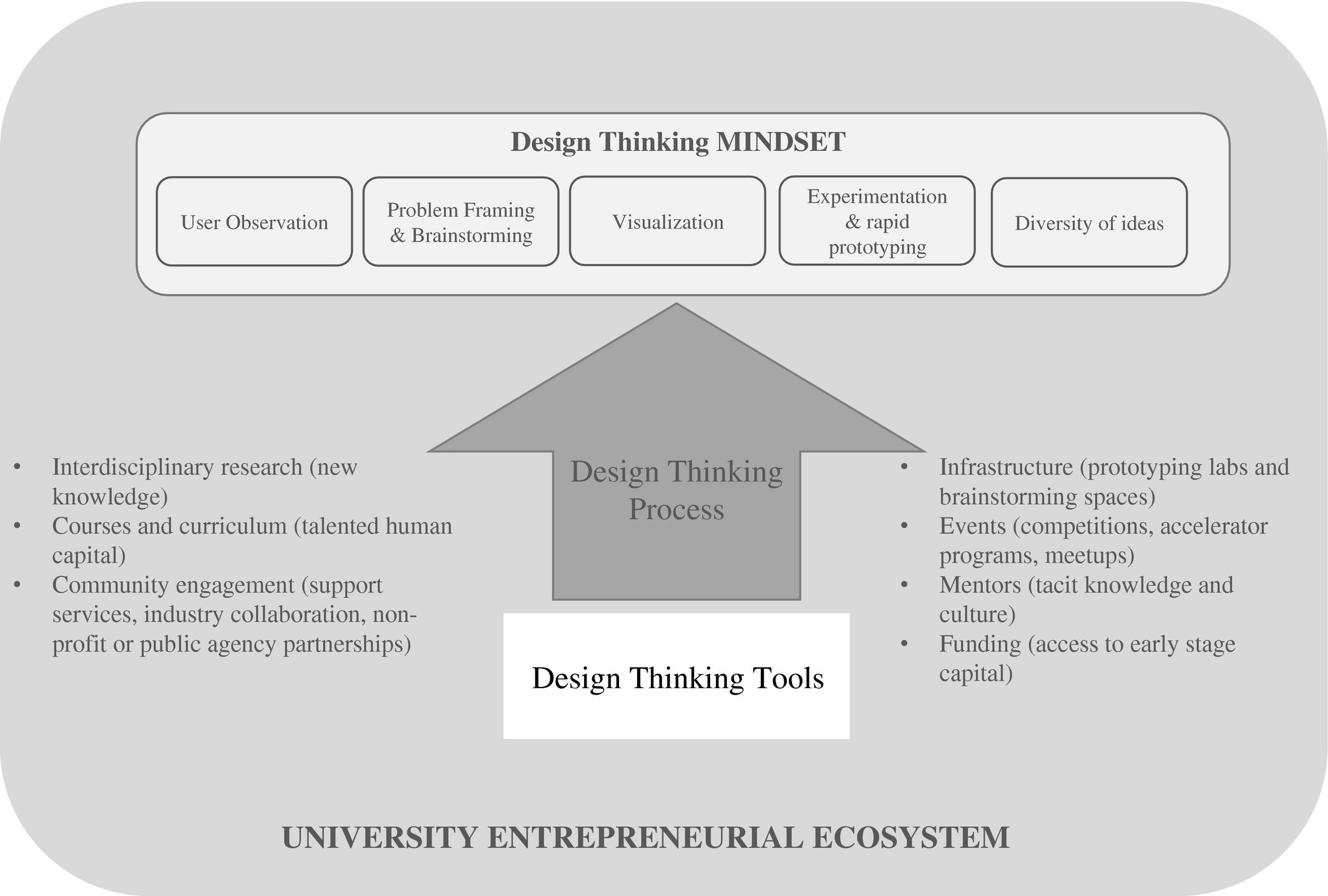 Design Thinking And Entrepreneurship Education Where Are We And What Are The Possibilities Sarooghi 2019 Journal Of Small Business Management Wiley Online Library
