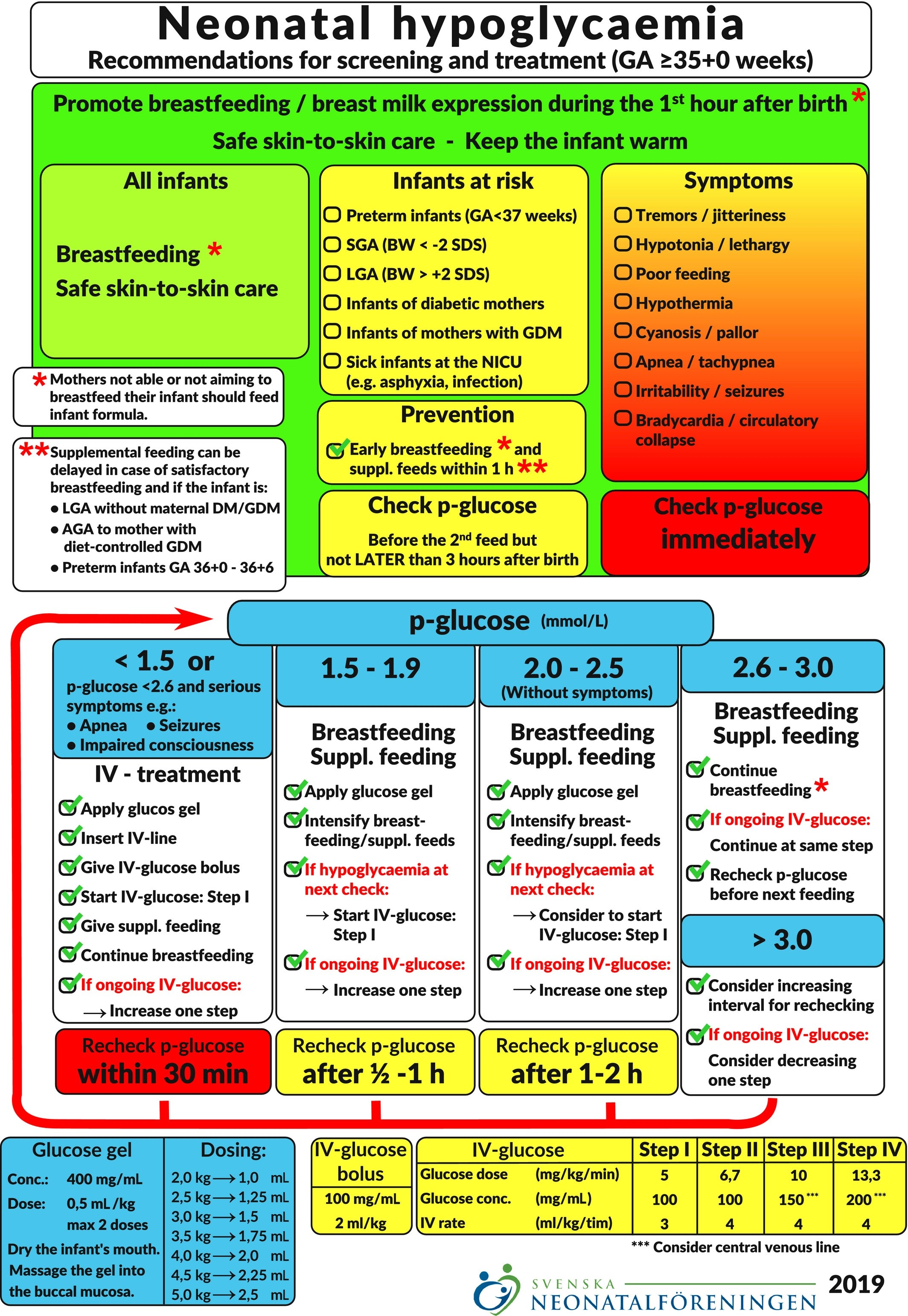 Newborn Blood Sugar Levels Chart : newborn, blood, sugar, levels, chart, Swedish, National, Guideline, Prevention, Treatment, Neonatal, Hypoglycaemia, Newborn, Infants, Gestational, ≥35, Weeks, Wackernagel, Paediatrica, Wiley, Online, Library