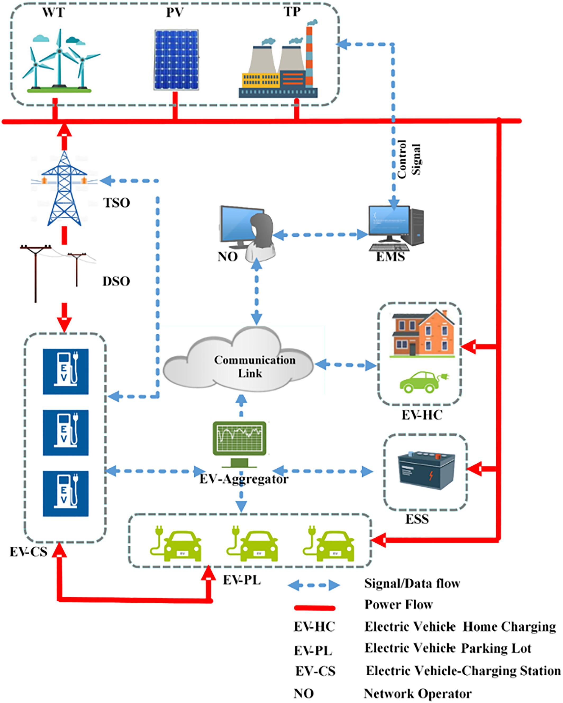 energy management system for smart grid