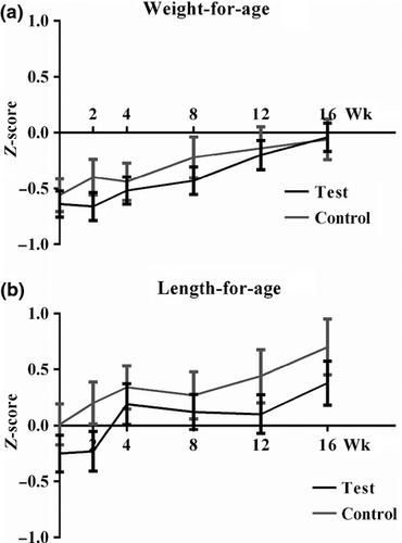 Synbiotics‐supplemented amino acid‐based formula supports