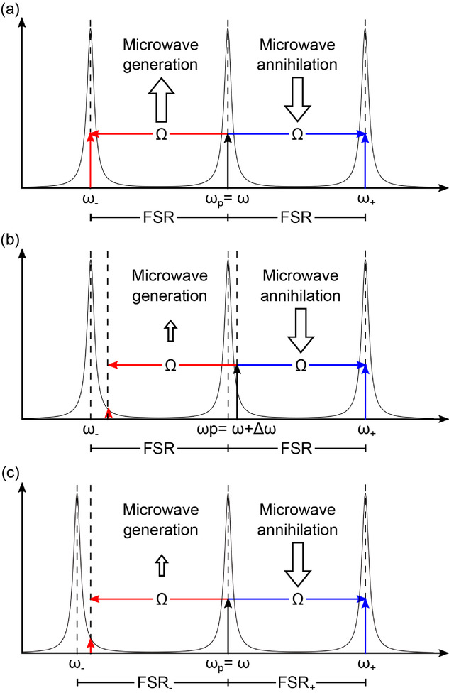 coherent conversion between microwave