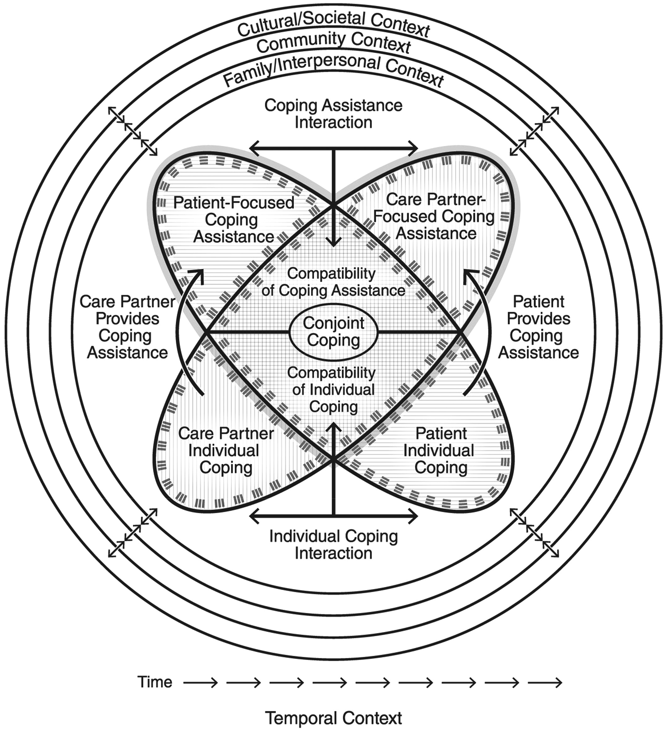 Transactional Model Of Stress And Coping Theory Pdf