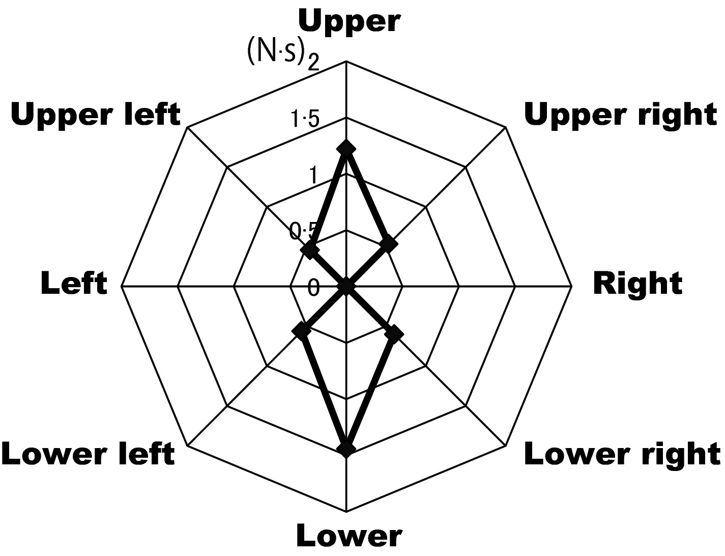 30 On The Diagram To The Right, A Movement From Upper A To
