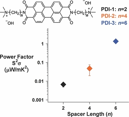 Power Factor Enhancement in Solution‐Processed Organic n