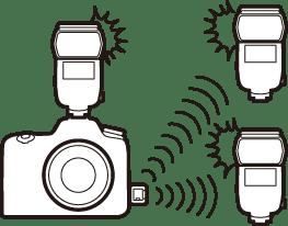 Radio-AWL met behulp van de bedieningen op een SB-5000