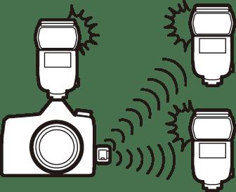 電波でリモートフラッシュを制御する